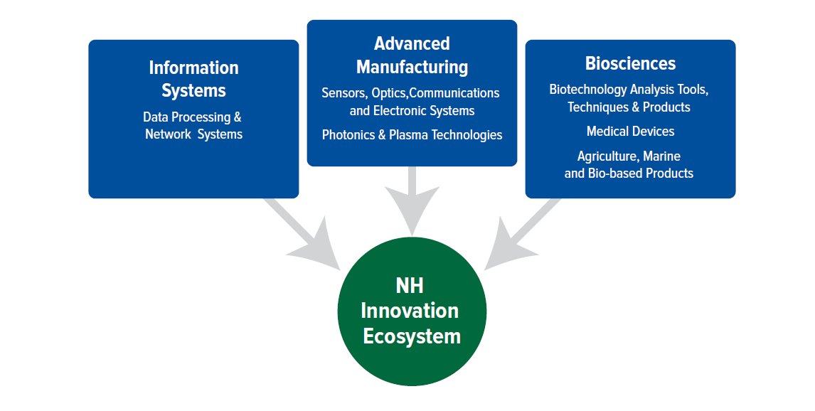 NH innovation clusters